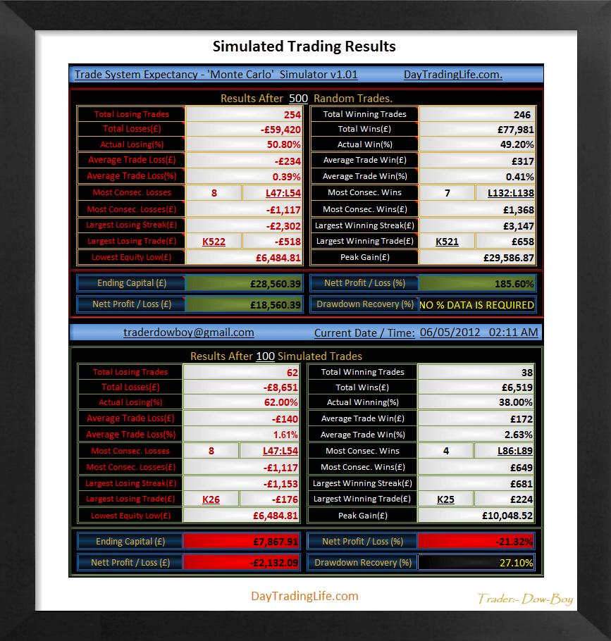 Monte Carlo Trading Simulator Results