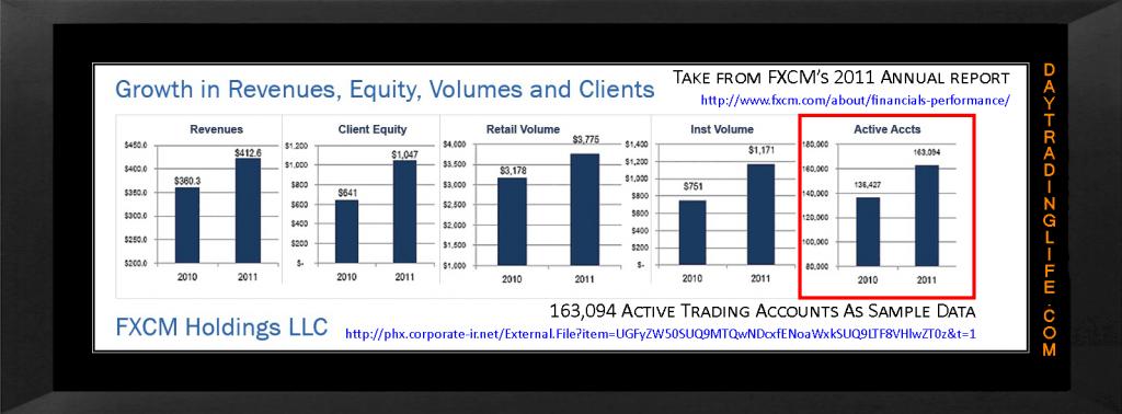 FXCM Active Accounts 2011